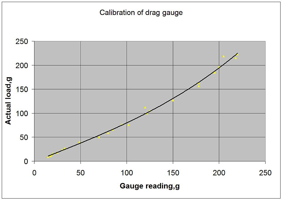 Calibration of drag gauge