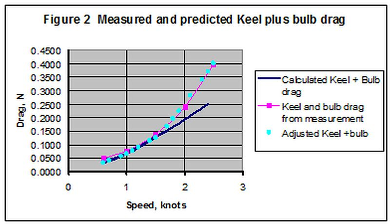 Measured and predicted Keel plus Bulb Drag