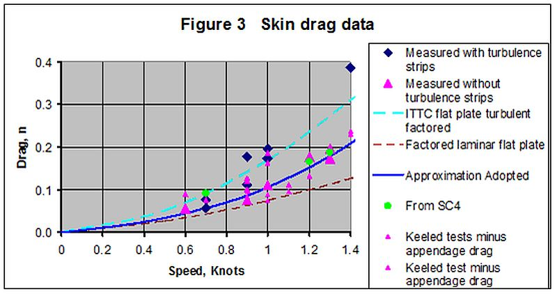 Measured skin drag